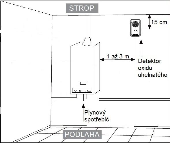 Umístění detektoru CO