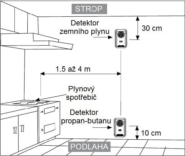 Umístění detektoru plynu
