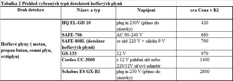 tabulka-detekrory-c222