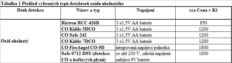 tabulka-detekroy-c11